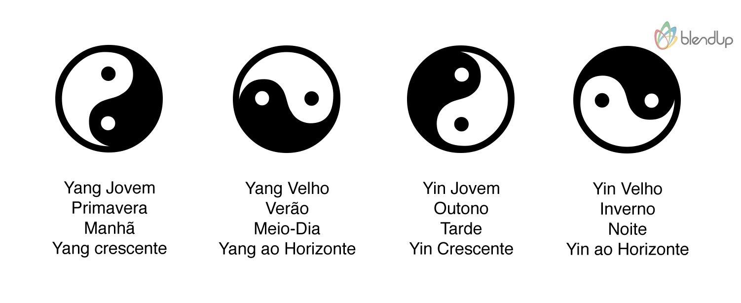 Posição do Yin Yang e seu significado